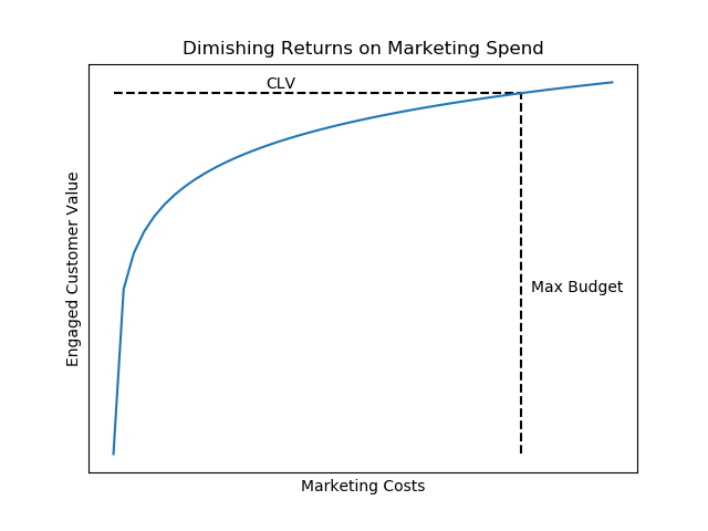 Diminishing Returns Market Spend